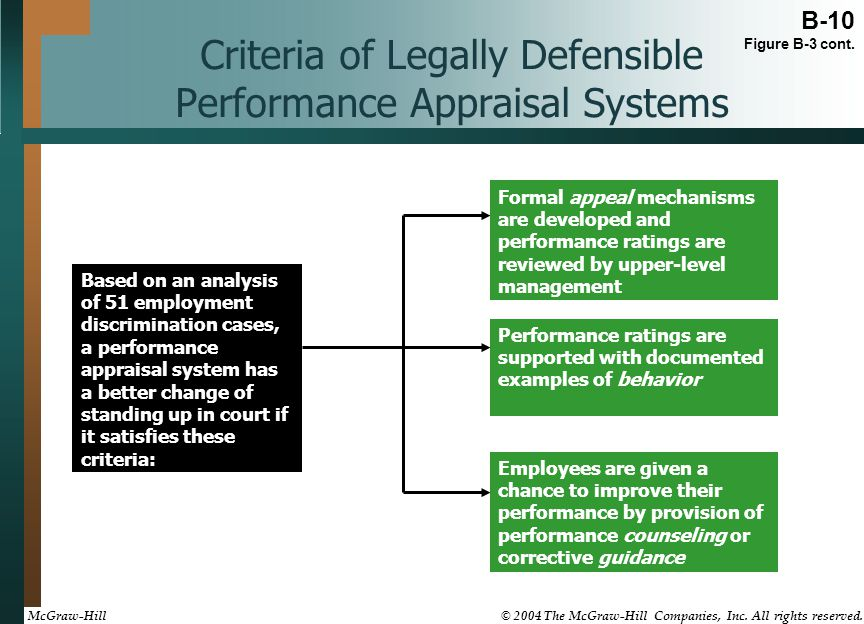 Criteria of Legally Defensible Performance Appraisal Systems Based on an analysis of 51 employment discrimination cases, a performance appraisal syste