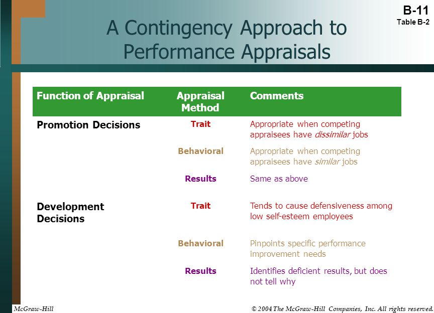 A Contingency Approach to Performance Appraisals Identifies deficient results, but does not tell why Results Pinpoints specific performance improvemen