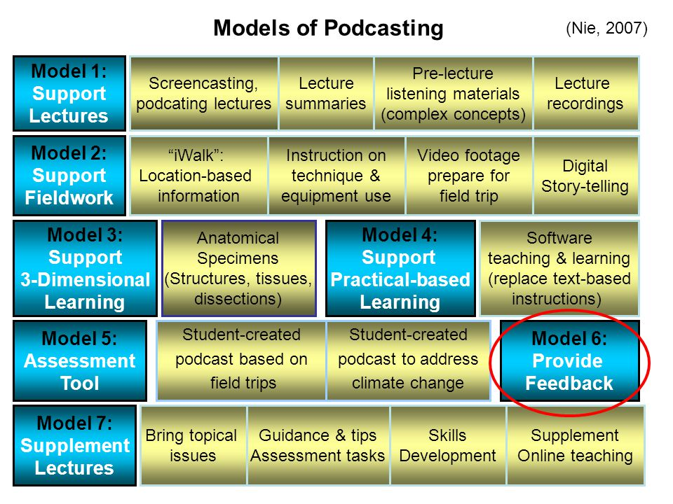 Model 1: Support Lectures Model 2: Support Fieldwork Model 5: Assessment Tool Screencasting, podcating lectures Lecture summaries Pre-lecture listening materials (complex concepts) iWalk: Location-based information Instruction on technique & equipment use Video footage prepare for field trip Model 4: Support Practical-based Learning Model 3: Support 3-Dimensional Learning Model 6: Provide Feedback Lecture recordings Digital Story-telling Anatomical Specimens (Structures, tissues, dissections) Software teaching & learning (replace text-based instructions) Student-created podcast based on field trips Student-created podcast to address climate change Model 7: Supplement Lectures Bring topical issues Guidance & tips Assessment tasks Supplement Online teaching Skills Development Models of Podcasting (Nie, 2007)