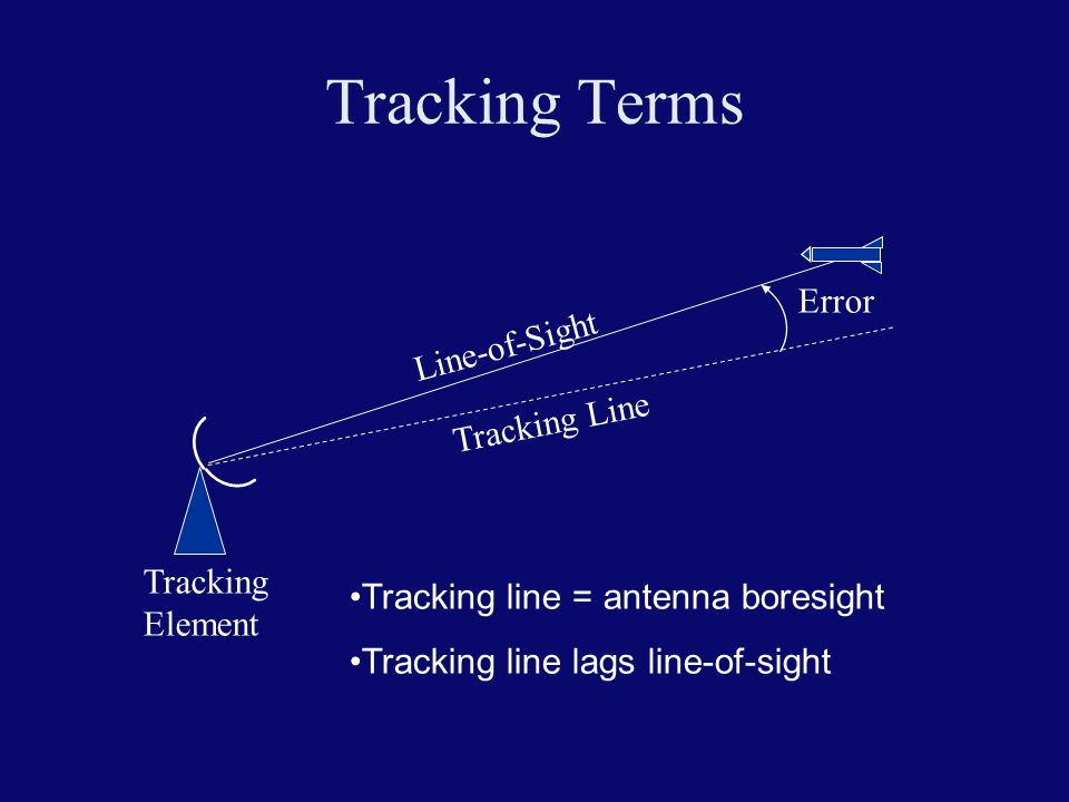 Tracking Terms Tracking Element Line-of-Sight Tracking Line Error Tracking line = antenna boresight Tracking line lags line-of-sight