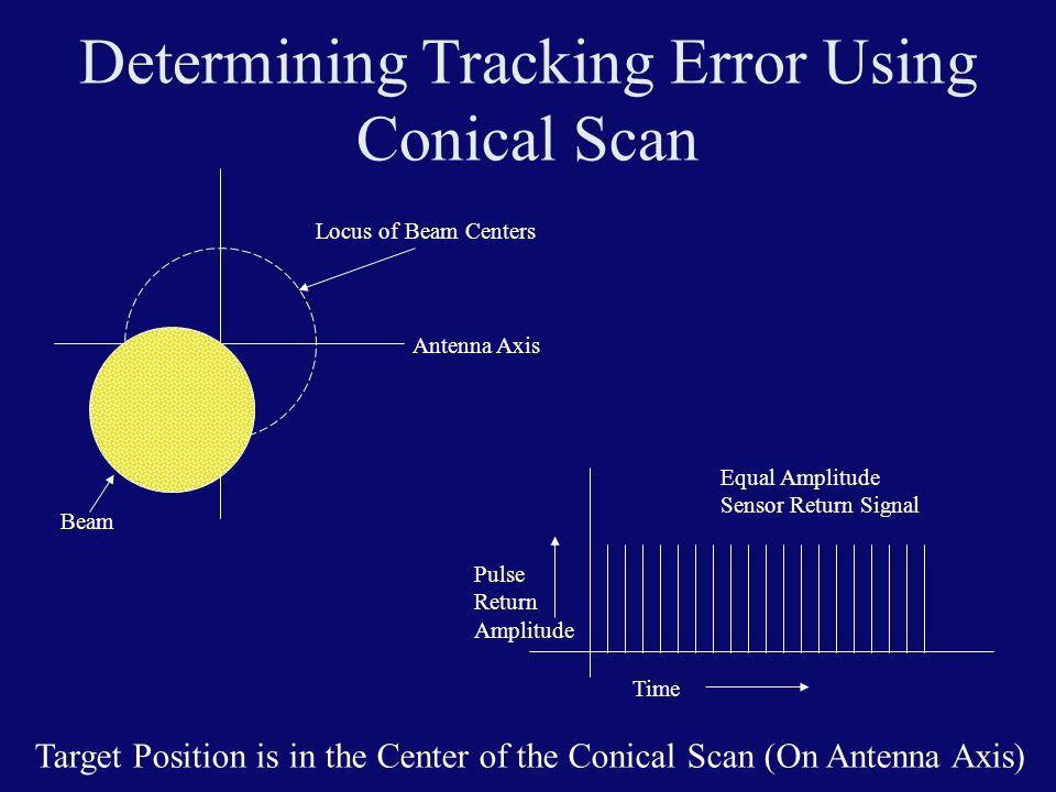 Determining Tracking Error Using Conical Scan Locus of Beam Centers Beam Time Pulse Return Amplitude Equal Amplitude Sensor Return Signal Antenna Axis