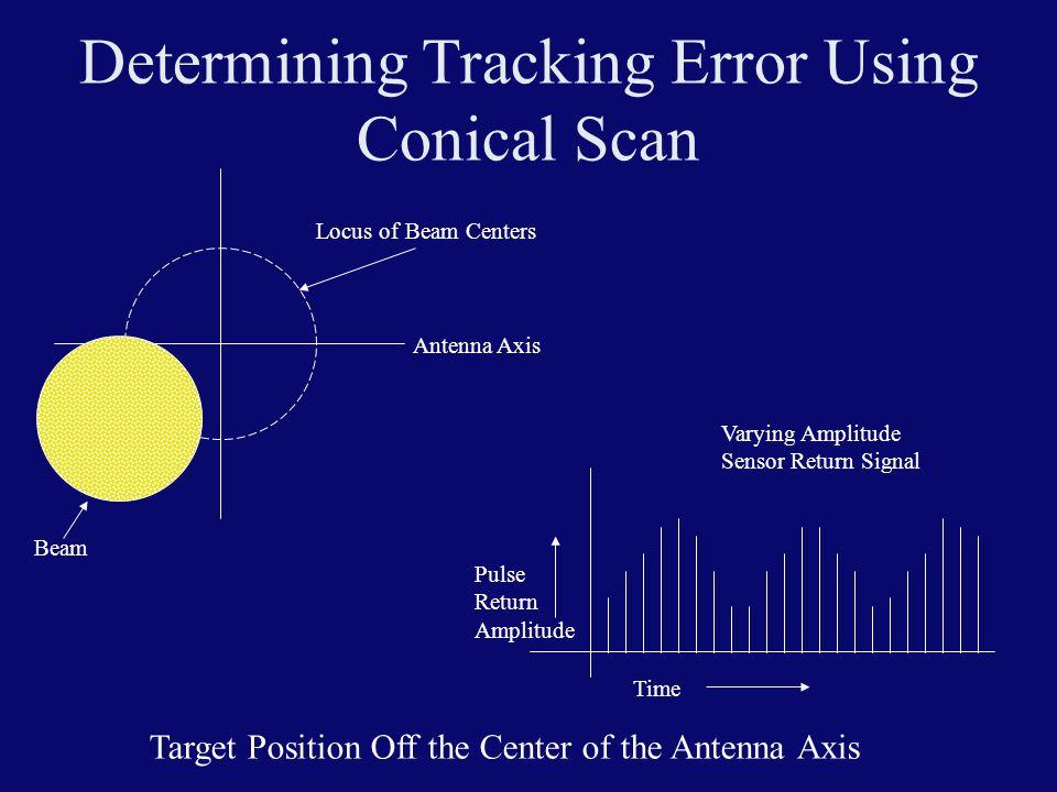 Determining Tracking Error Using Conical Scan Locus of Beam Centers Beam Time Pulse Return Amplitude Varying Amplitude Sensor Return Signal Antenna Ax