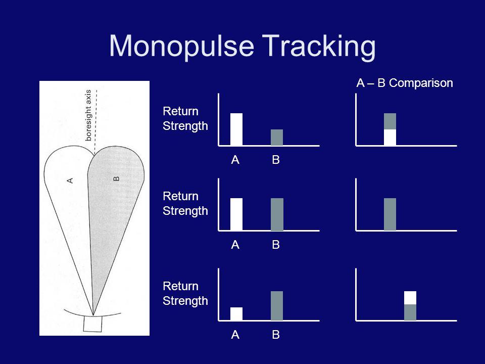 Monopulse Tracking AB Return Strength AB AB A – B Comparison