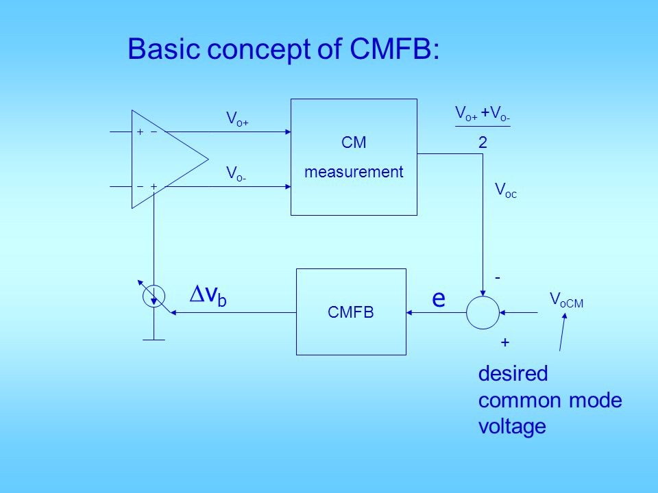 CM measurement CMFB + - V oCM V oc V o+ V o- V o+ +V o- 2 desired common mode voltage Basic concept of CMFB: e v b