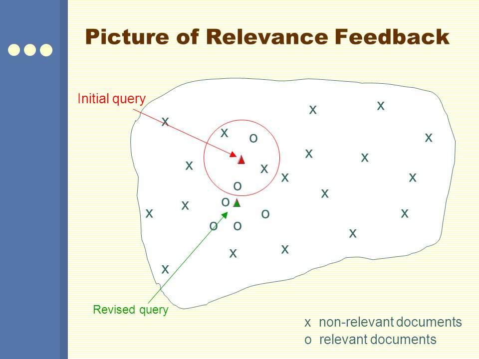 Picture of Relevance Feedback x x x x o o o Revised query x non-relevant documents o relevant documents o o o x x x x x x x x x x x x x x Initial quer
