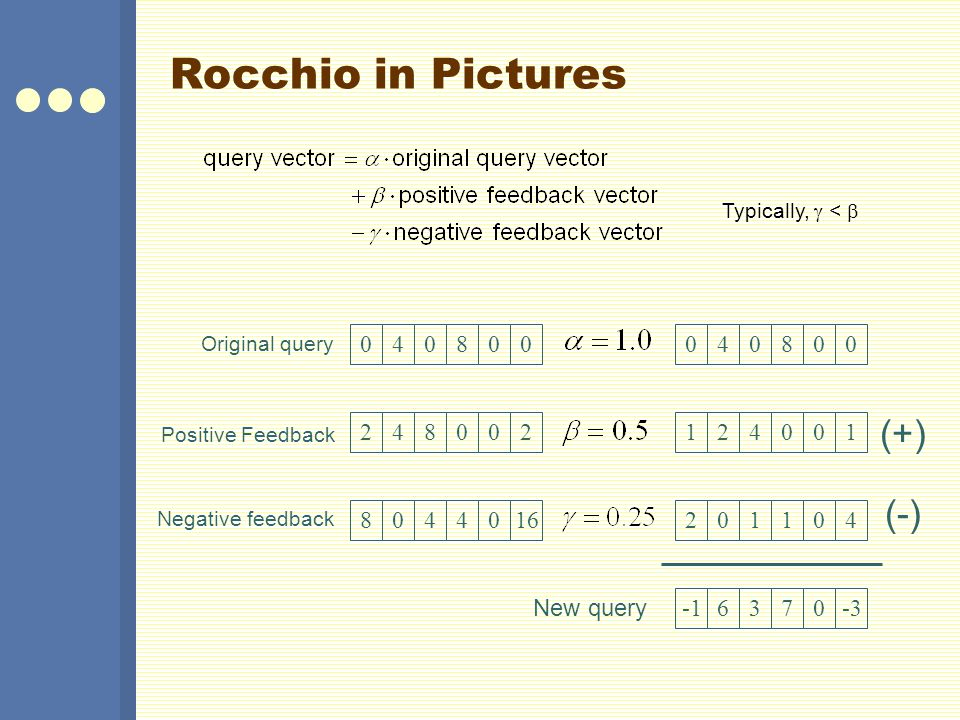 Rocchio in Pictures 040800 124001 201104 6370-3 040800 248002 8044016 Original query Positive Feedback Negative feedback (+) (-) New query Typically,