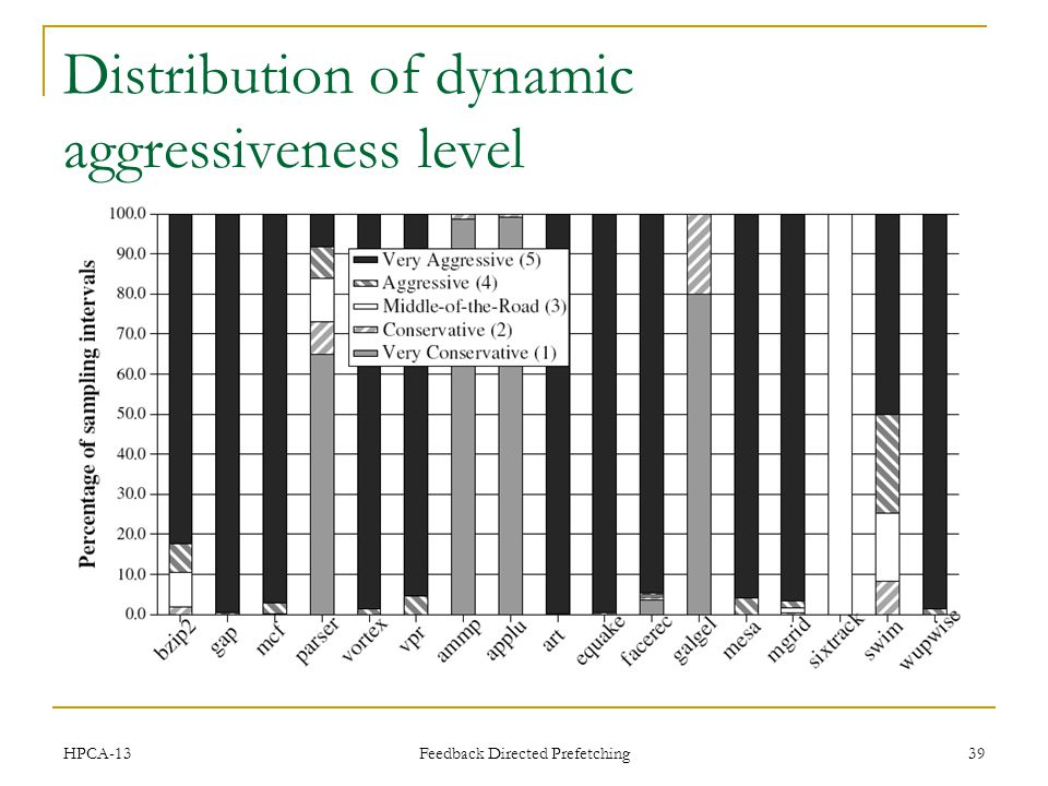 Distribution of dynamic aggressiveness level HPCA-13 Feedback Directed Prefetching 39