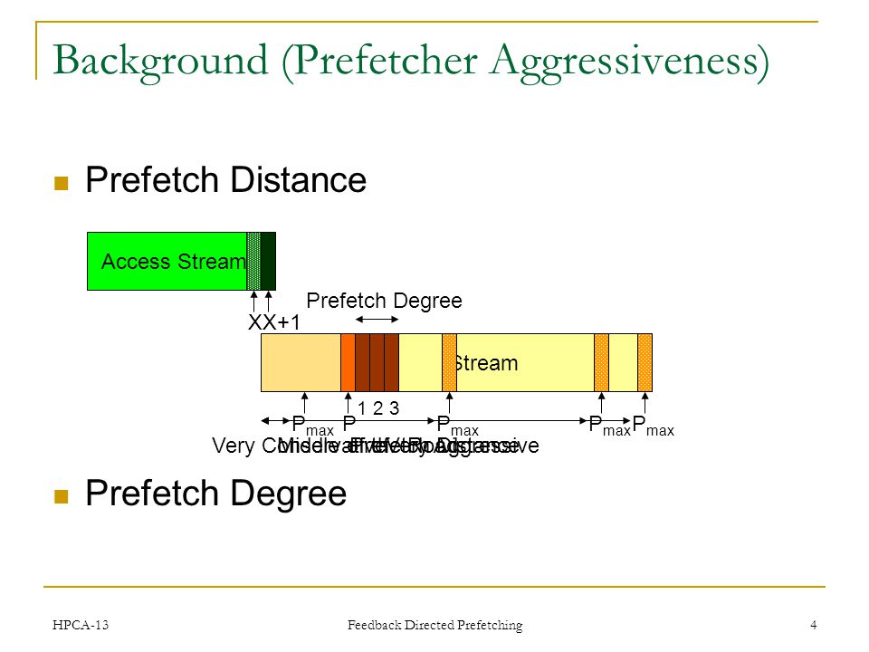 Prefetch Distance Prefetch Degree Predicted Stream Feedback Directed Prefetching 4 Background (Prefetcher Aggressiveness) X Access Stream P max Prefetch Distance P max Very Conservative P max Middle of the Road P max Very Aggressive P Prefetch Degree X+1 1 2 3 HPCA-13
