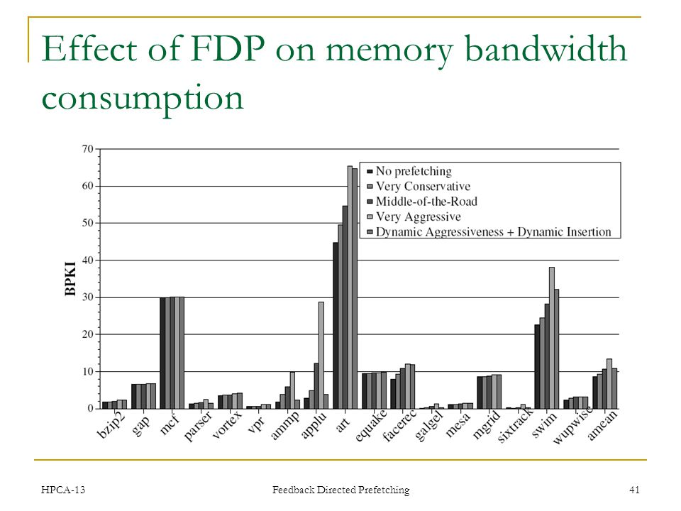 Effect of FDP on memory bandwidth consumption HPCA-13 Feedback Directed Prefetching 41