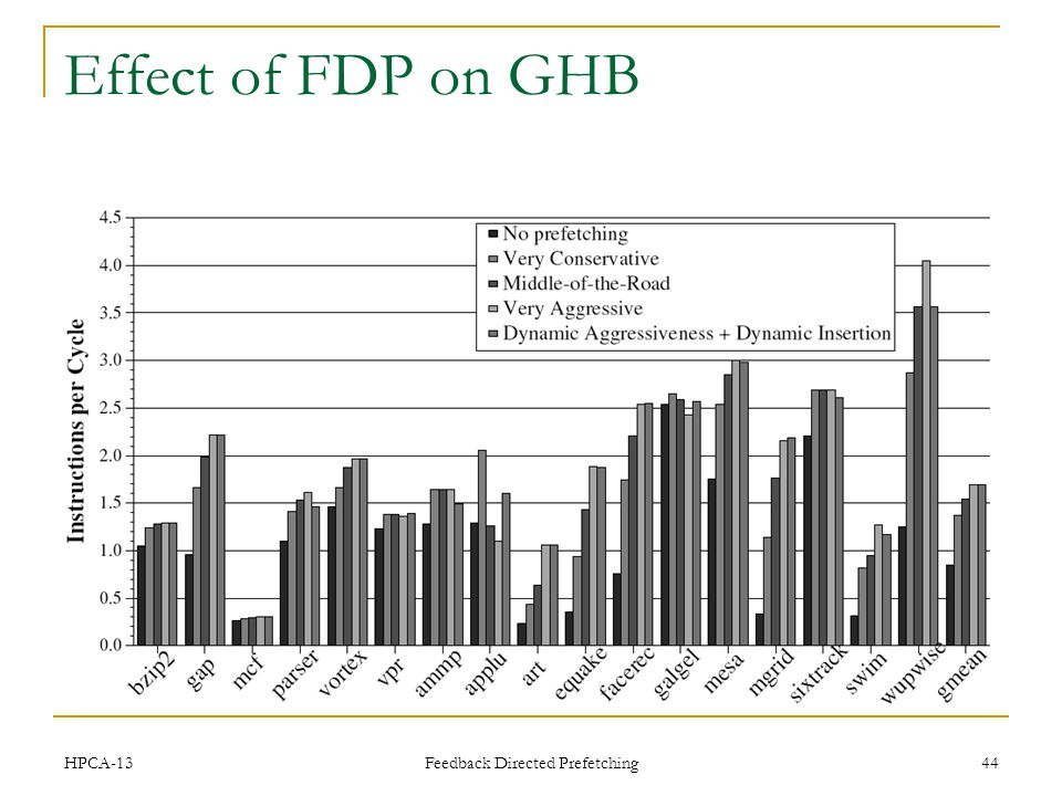 Effect of FDP on GHB HPCA-13 Feedback Directed Prefetching 44