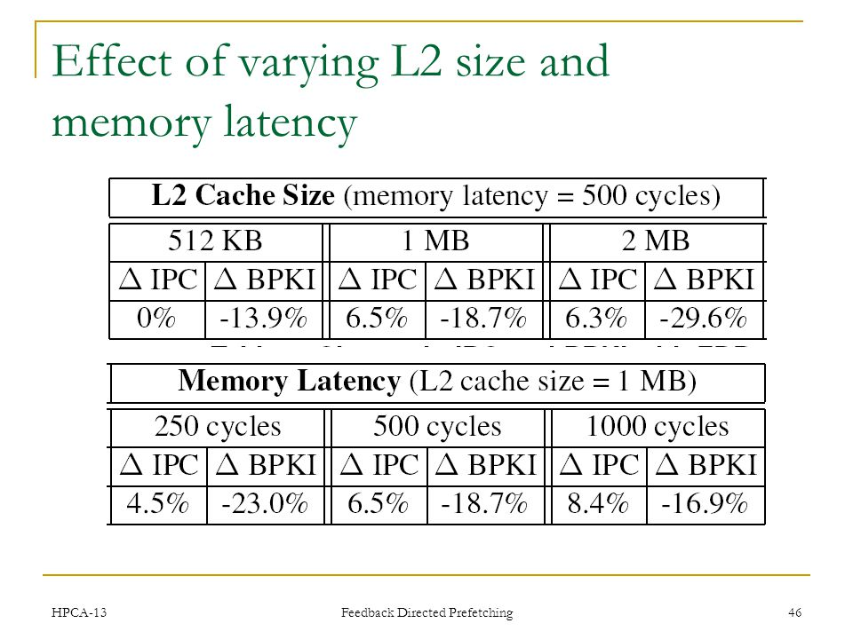 Effect of varying L2 size and memory latency HPCA-13 Feedback Directed Prefetching 46
