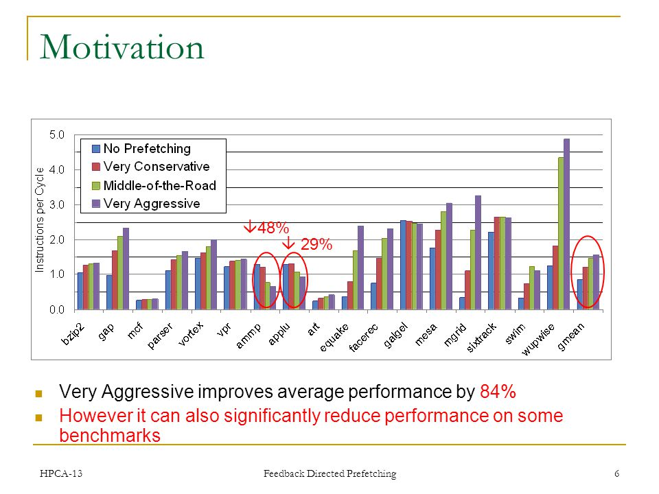 Feedback Directed Prefetching 6 Motivation Very Aggressive improves average performance by 84% However it can also significantly reduce performance on some benchmarks 48% 29% HPCA-13