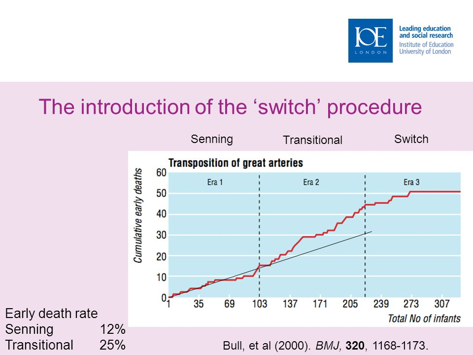 Senning Transitional Switch Early death rate Senning12% Transitional25% Bull, et al (2000). BMJ, 320, 1168-1173. The introduction of the switch proced