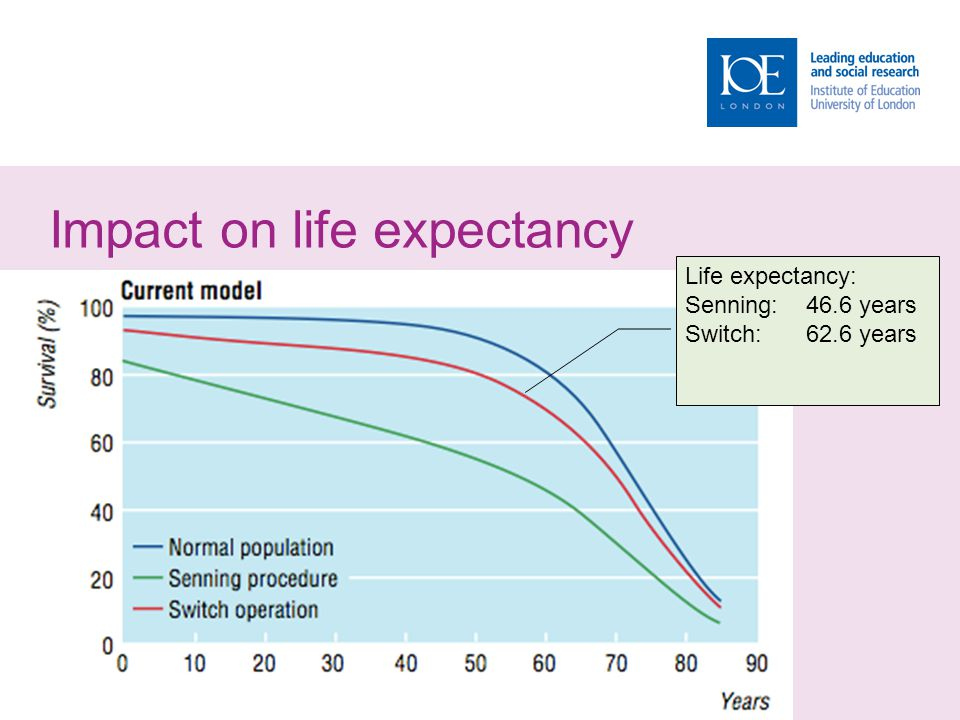 Impact on life expectancy Life expectancy: Senning: 46.6 years Switch:62.6 years