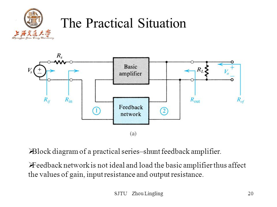 SJTU Zhou Lingling20 The Practical Situation Block diagram of a practical series–shunt feedback amplifier. Feedback network is not ideal and load the
