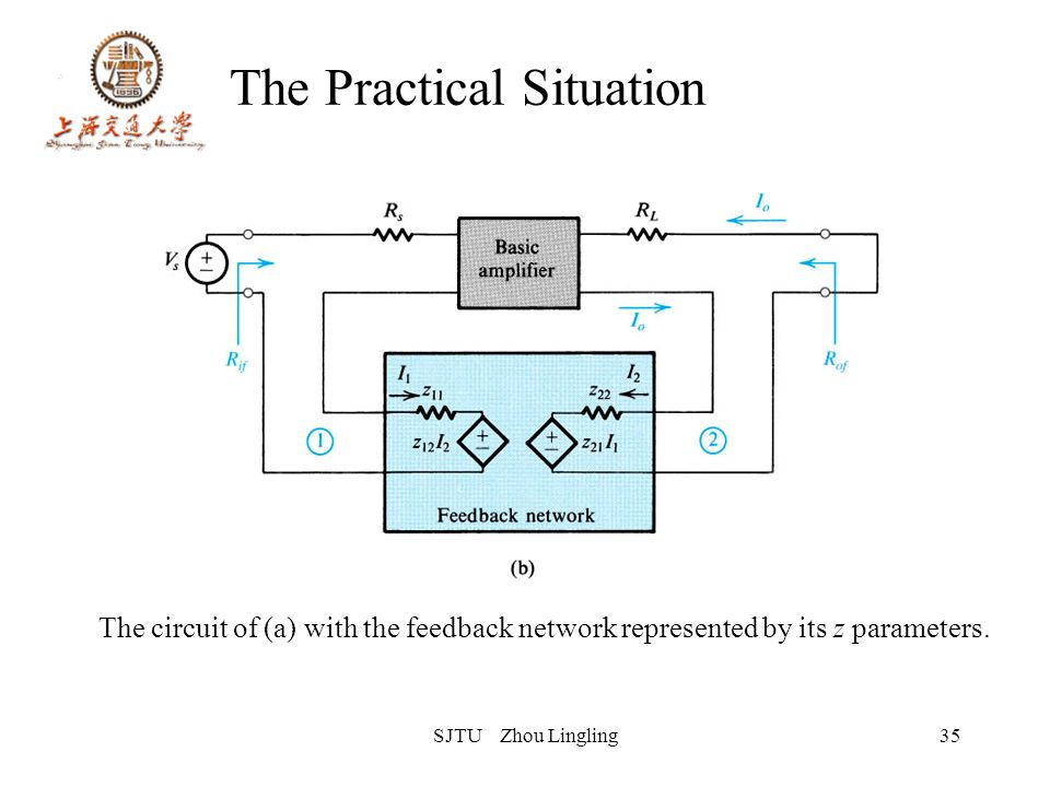 SJTU Zhou Lingling35 The Practical Situation The circuit of (a) with the feedback network represented by its z parameters.