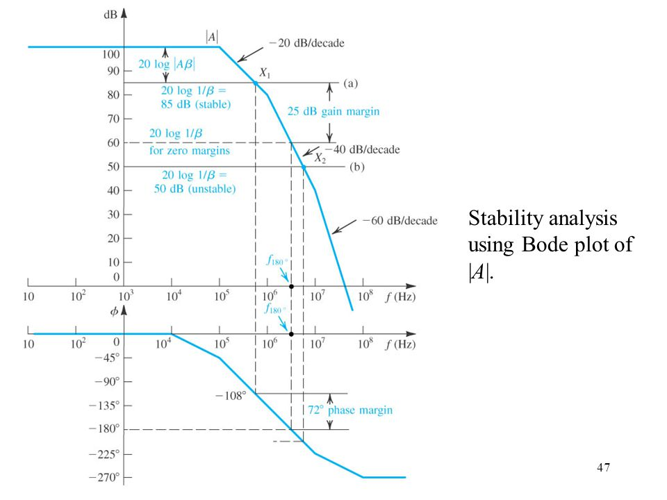 47 Stability analysis using Bode plot of |A|.