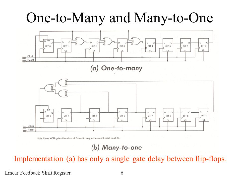 Linear Feedback Shift Register6 One-to-Many and Many-to-One Implementation (a) has only a single gate delay between flip-flops.