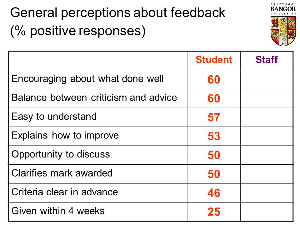 StudentStaff Encouraging about what done well 6099 Balance between criticism and advice 6089 Easy to understand 5790 Explains how to improve 5394 Opportunity to discuss 5081 Clarifies mark awarded 5084 Criteria clear in advance 4678 Given within 4 weeks 2579 General perceptions about feedback (% positive responses)