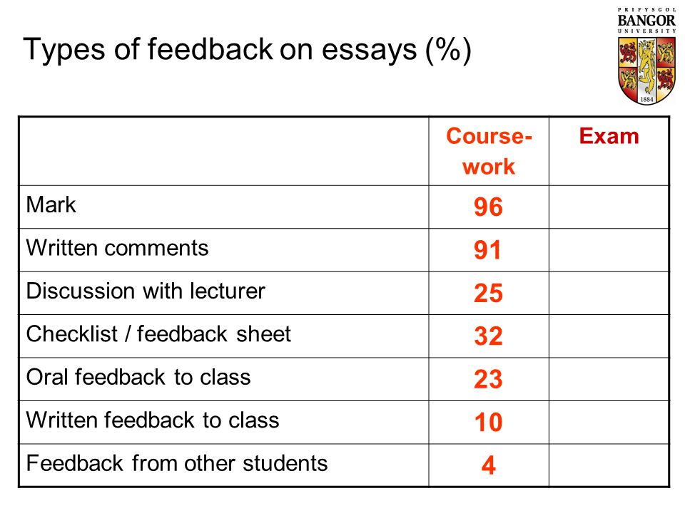 Course- work Exam Mark 9695 Written comments 9120 Discussion with lecturer 2511 Checklist / feedback sheet 327 Oral feedback to class 2311 Written feedback to class 102 Feedback from other students 4N/A Types of feedback on essays (%)