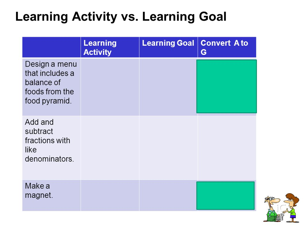 Learning Activity vs. Learning Goal Learning Activity Learning GoalConvert A to G Design a menu that includes a balance of foods from the food pyramid
