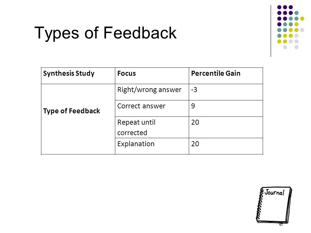 Types of Feedback Synthesis StudyFocusPercentile Gain Type of Feedback Right/wrong answer-3 Correct answer9 Repeat until corrected 20 Explanation20