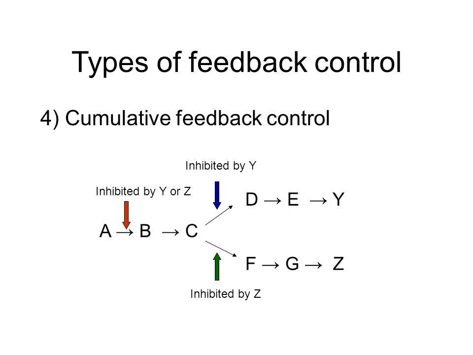 Types of feedback control 4) Cumulative feedback control A B C D E Y F G Z Inhibited by Y Inhibited by Z Inhibited by Y or Z