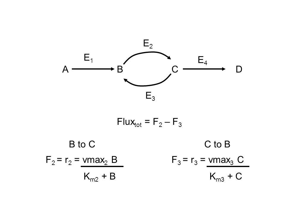 Flux tot = F 2 – F 3 ABC E1E1 E2E2 E3E3 E4E4 F 2 = r 2 = vmax 2 B K m2 + B B to C F 3 = r 3 = vmax 3 C K m3 + C C to B D