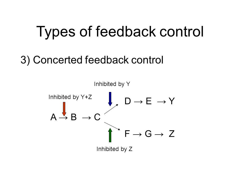 Types of feedback control 3) Concerted feedback control A B C D E Y F G Z Inhibited by Y Inhibited by Z Inhibited by Y+Z