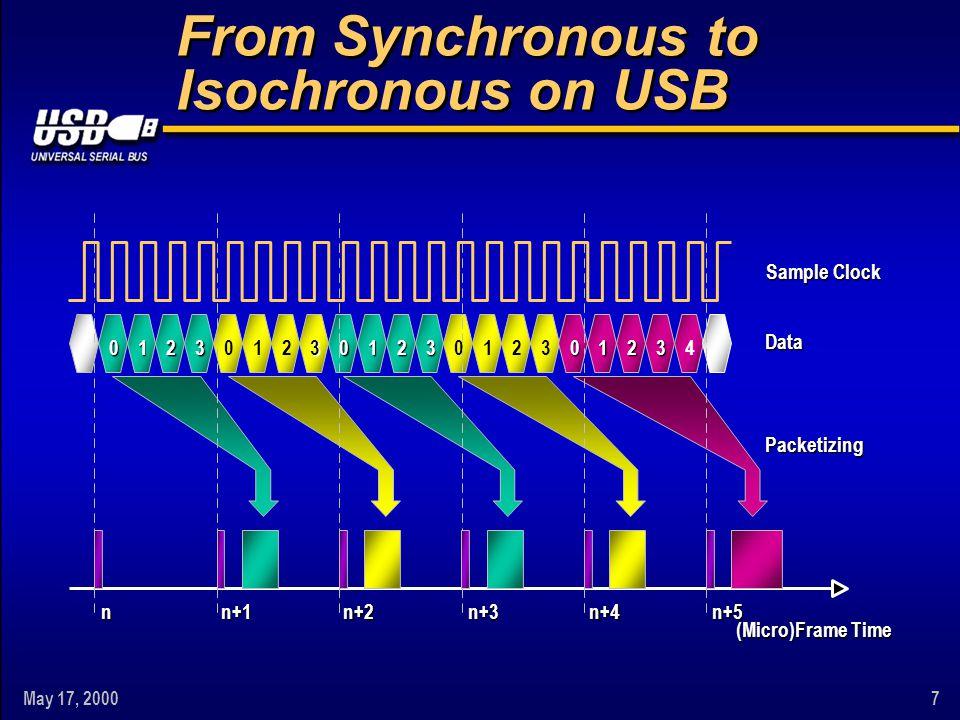 May 17, 20008 nn+5 Sample Clock Frame Time n+1n+2n+3n+4 Back to Synchronous ? ?