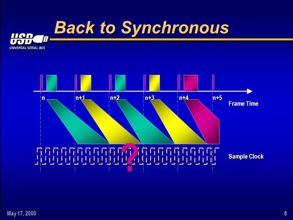 May 17, 20008 nn+5 Sample Clock Frame Time n+1n+2n+3n+4 Back to Synchronous