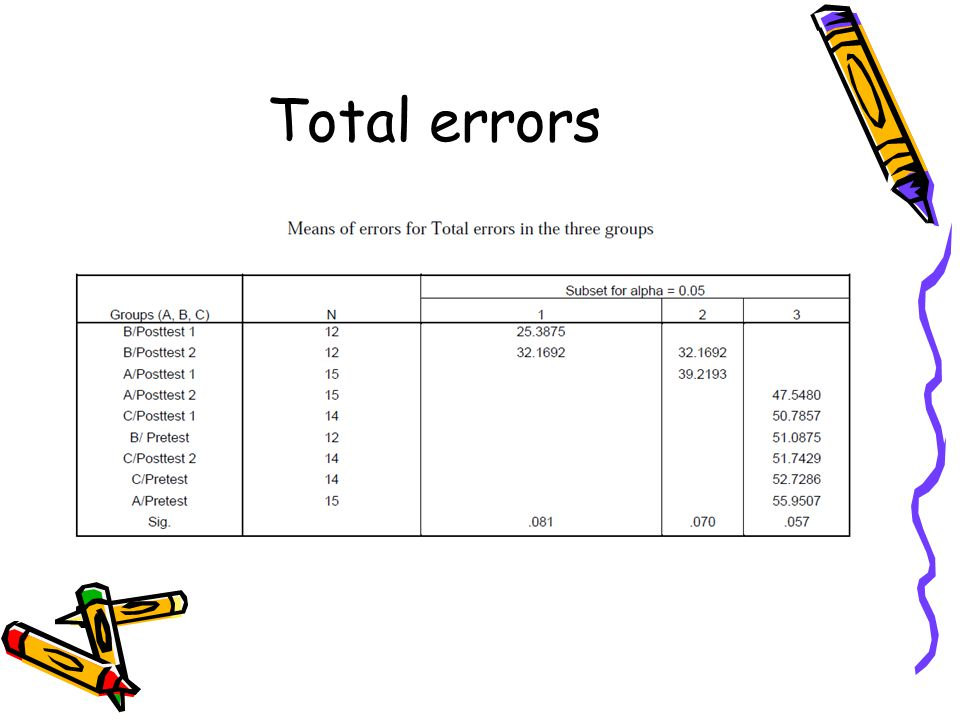 Total errors