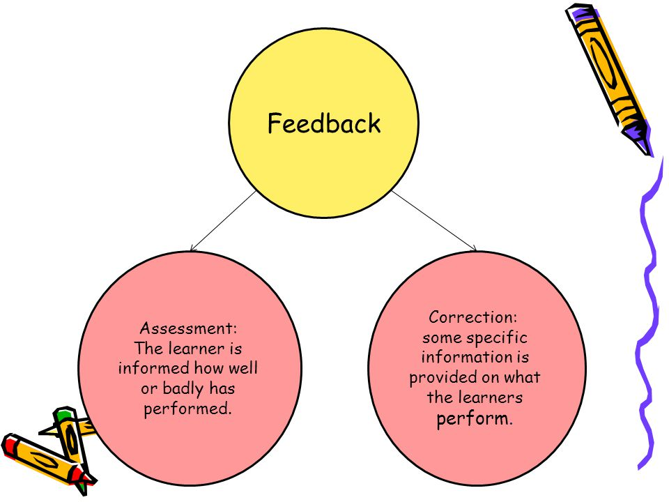 Feedback Assessment: The learner is informed how well or badly has performed. Correction: some specific information is provided on what the learners p