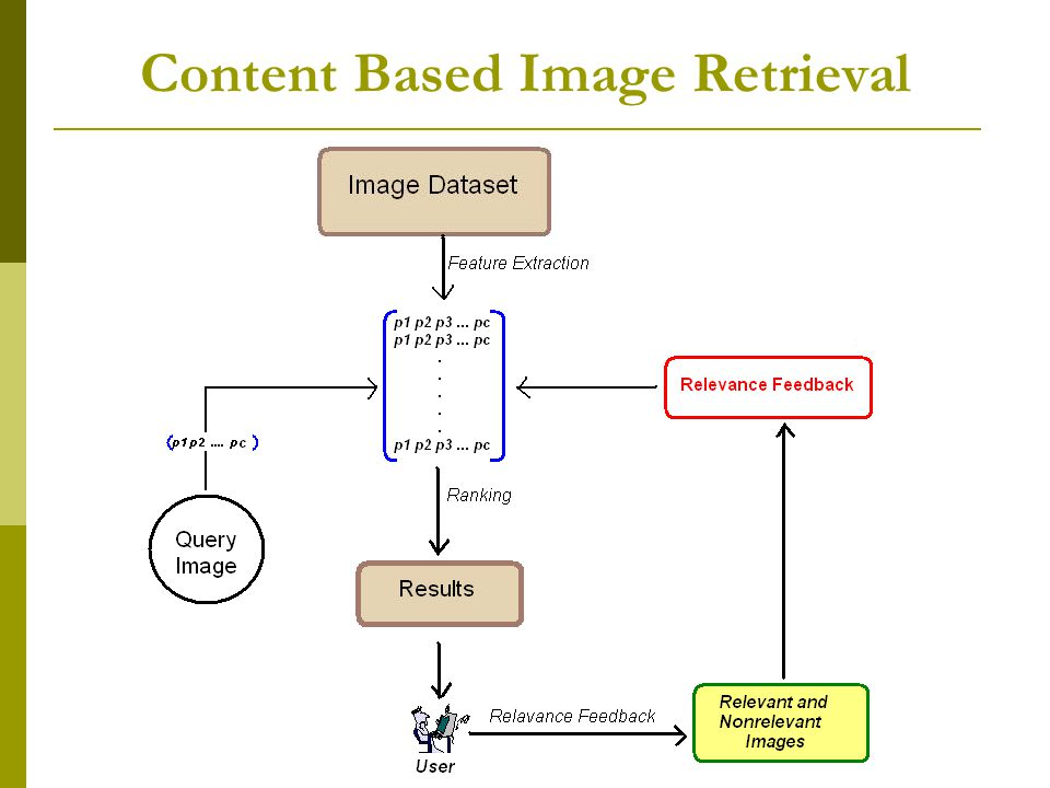 Image Retrieval With Relevant Feedback Hayati Cam & Ozge Cavus Content Based Image Retrieval