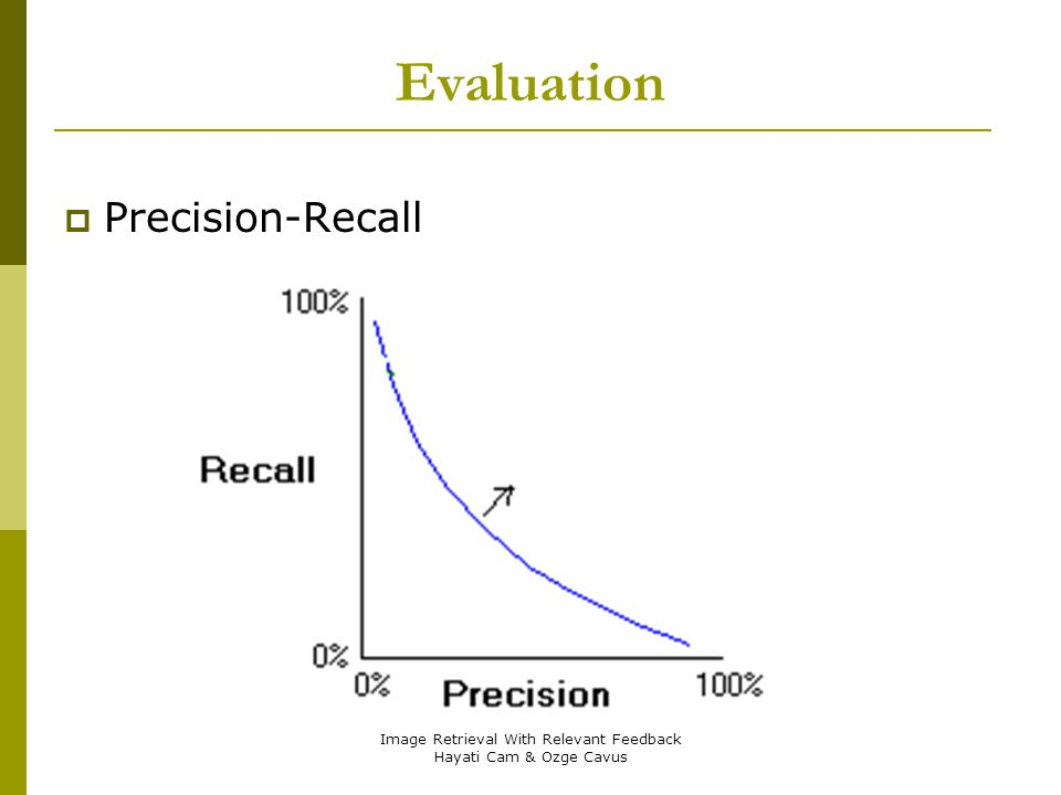Image Retrieval With Relevant Feedback Hayati Cam & Ozge Cavus Evaluation Precision-Recall