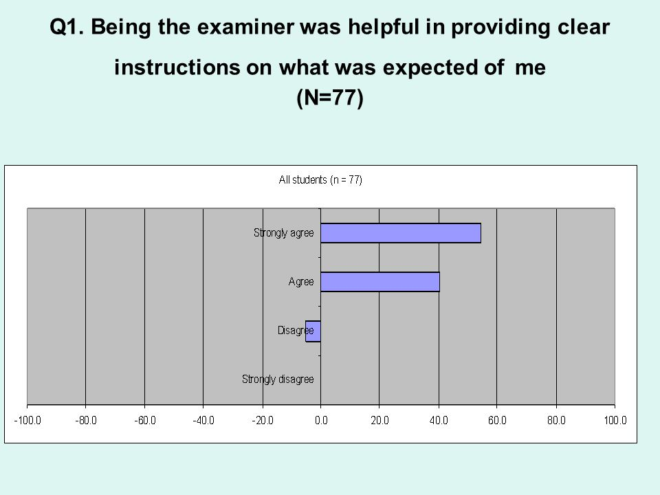 Q1. Being the examiner was helpful in providing clear instructions on what was expected of me (N=77)