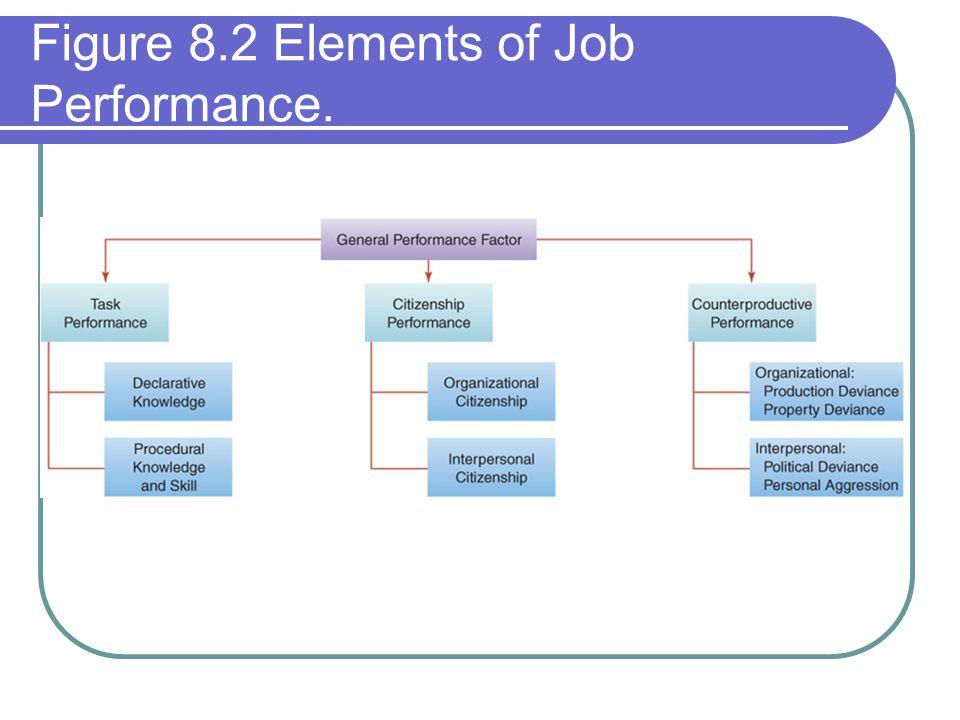 Figure 8.2 Elements of Job Performance.
