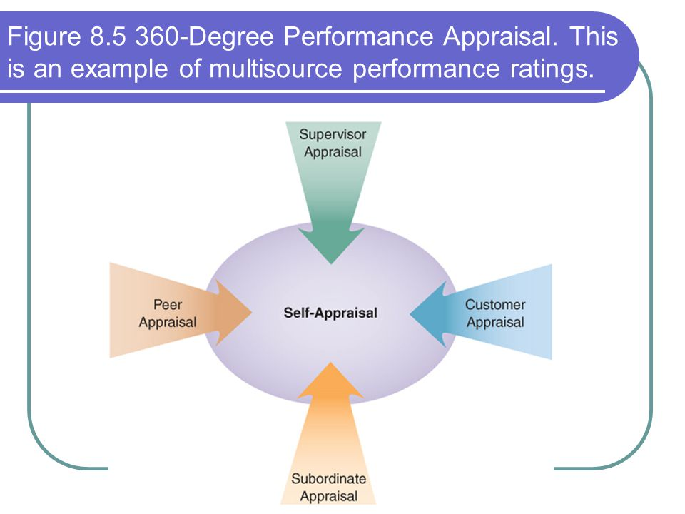 Figure 8.5 360-Degree Performance Appraisal. This is an example of multisource performance ratings.