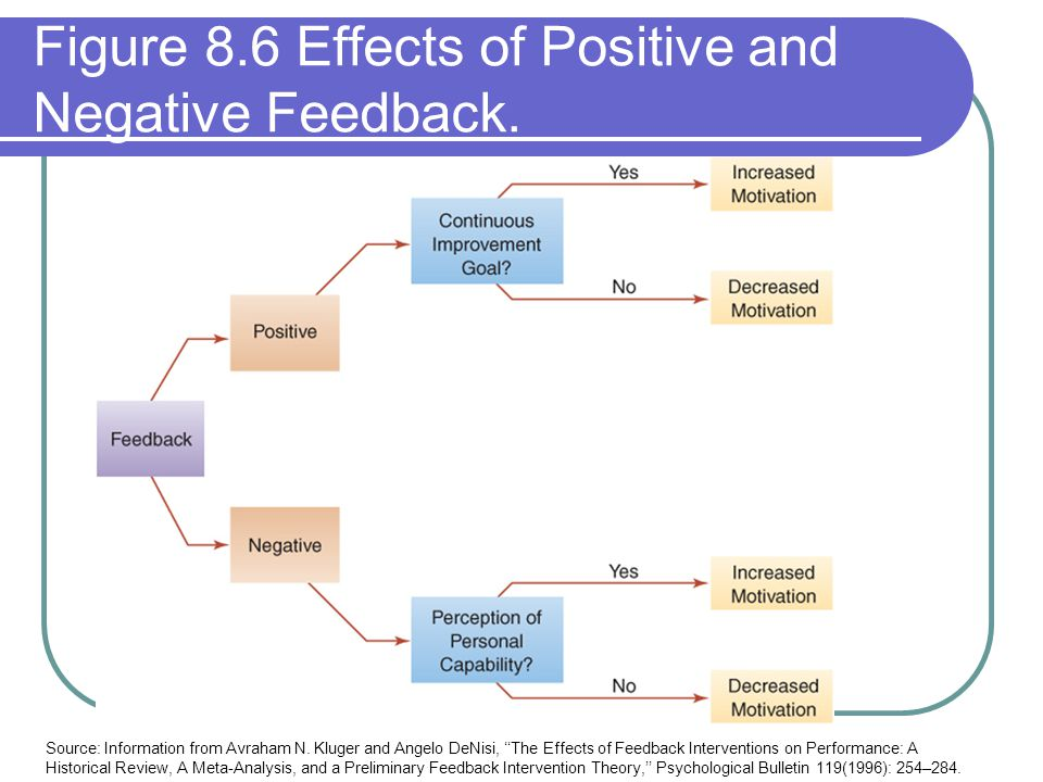 Figure 8.6 Effects of Positive and Negative Feedback. Source: Information from Avraham N. Kluger and Angelo DeNisi, The Effects of Feedback Interventi