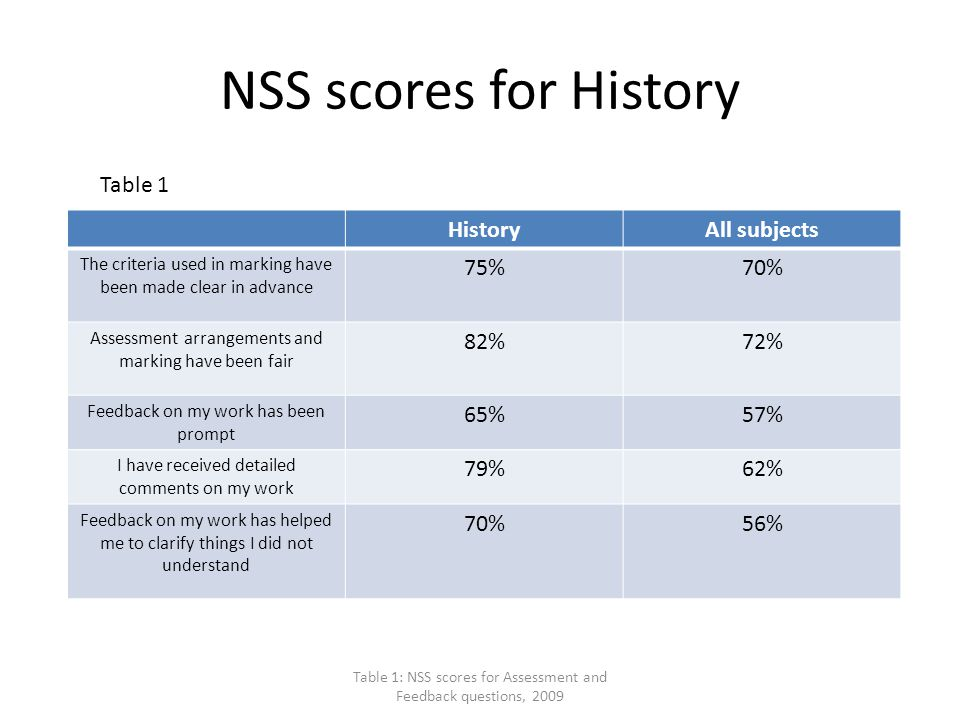 NSS scores for History HistoryAll subjects The criteria used in marking have been made clear in advance 75%70% Assessment arrangements and marking have been fair 82%72% Feedback on my work has been prompt 65%57% I have received detailed comments on my work 79%62% Feedback on my work has helped me to clarify things I did not understand 70%56% Table 1: NSS scores for Assessment and Feedback questions, 2009 Table 1