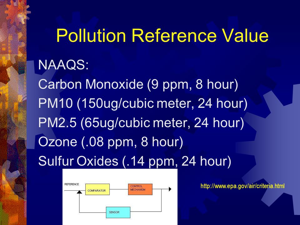 Pollution Reference Value NAAQS: Carbon Monoxide (9 ppm, 8 hour) PM10 (150ug/cubic meter, 24 hour) PM2.5 (65ug/cubic meter, 24 hour) Ozone (.08 ppm, 8