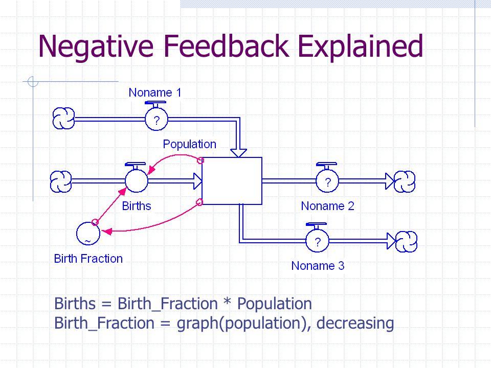 Negative Feedback Explained Births = Birth_Fraction * Population Birth_Fraction = graph(population), decreasing