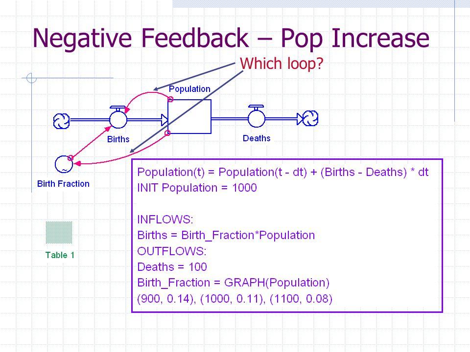 Negative Feedback – Pop Increase Which loop