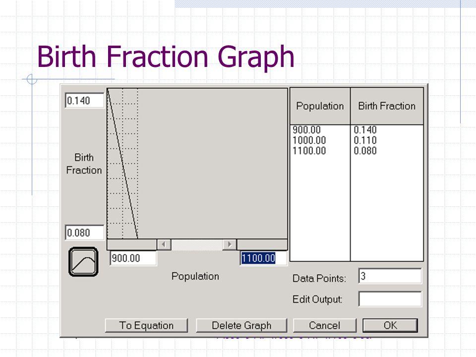 Birth Fraction Graph