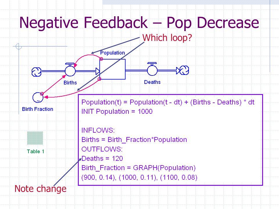 Negative Feedback – Pop Decrease Which loop Note change