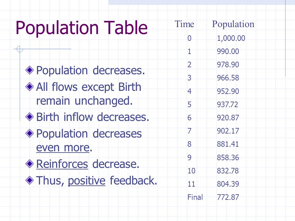 Population Table Population decreases. All flows except Birth remain unchanged.