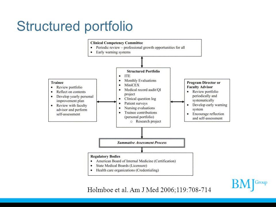 Structured portfolio Holmboe et al. Am J Med 2006;119:708-714