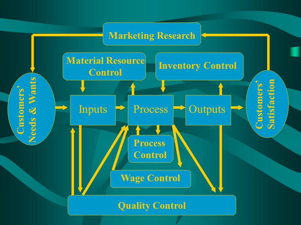 Marketing Research Material Resource Control Inventory Control InputsProcessOutputs Quality Control Wage Control Process Control Customers Satisfactio