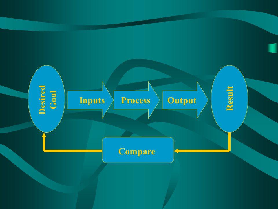 Desired Goal InputsOutputProcess Result Compare