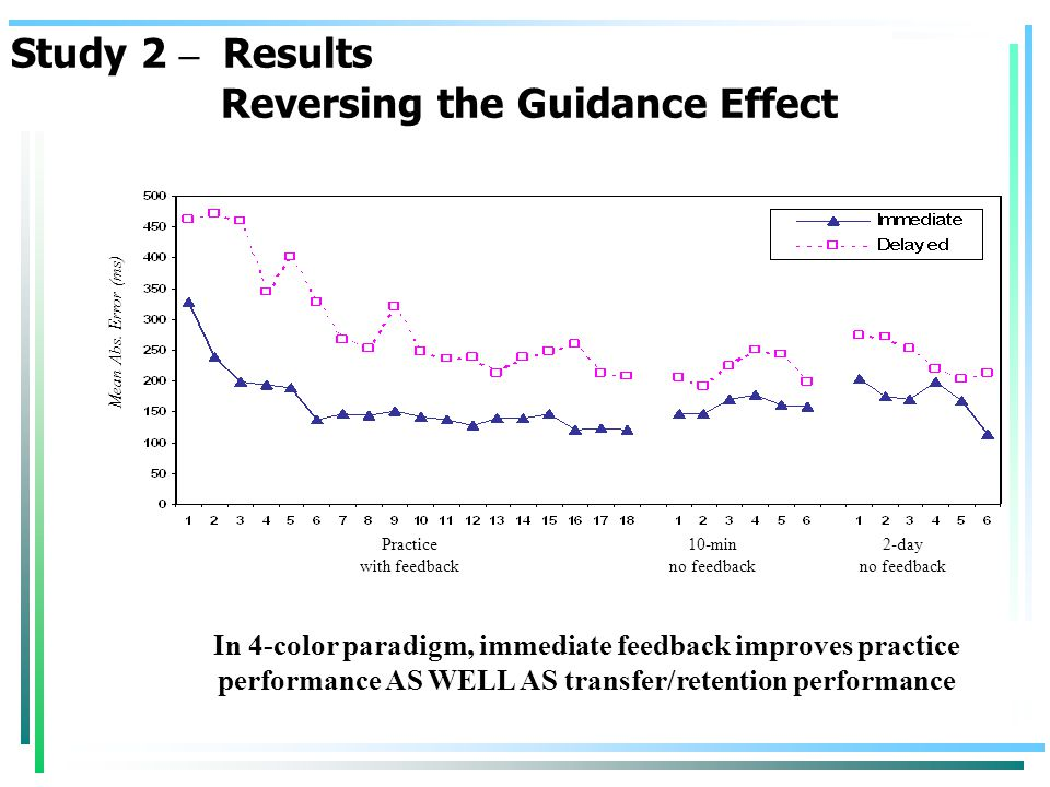 In 4-color paradigm, immediate feedback improves practice performance AS WELL AS transfer/retention performance Mean Abs.